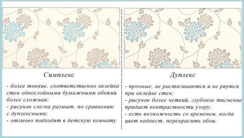 Виды бумажных обоев с основными характеристиками