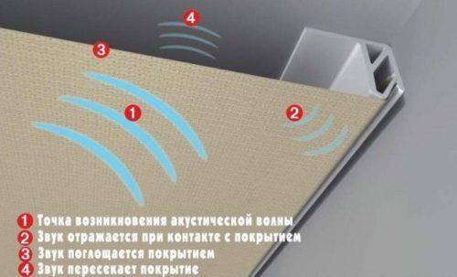 Так уменьшает силу шума натяжной потолок