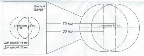Шаблон для установки круглого замка