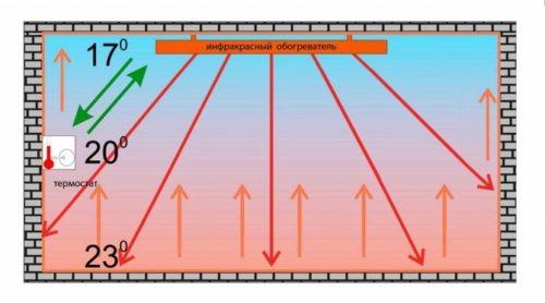 Принцип работы кварцевого ИК-обогревателя