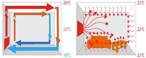 Схема конвективного и инфракрасного обогрева помещения