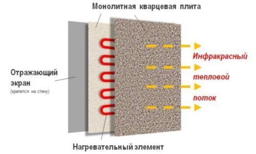Строение кварц