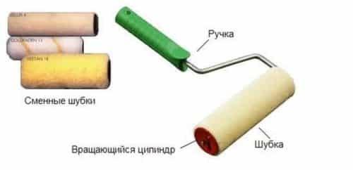 Малярный инструмент состоит из ручки