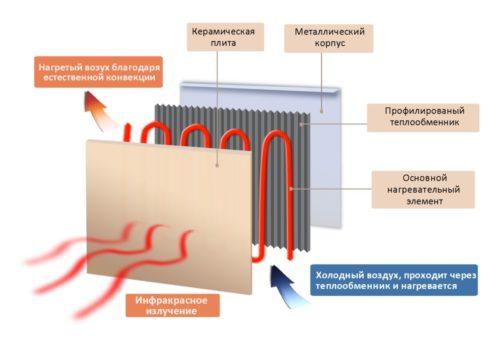 Схема панельного керамического отражателя