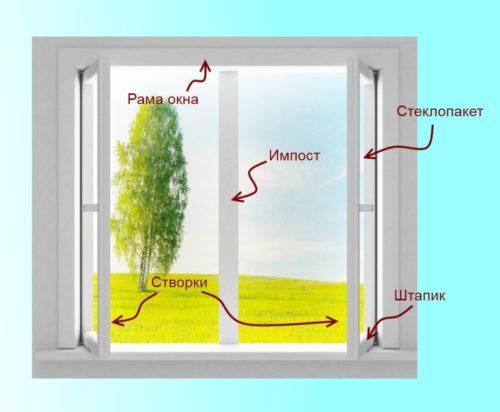 Что такое импост окна и зачем нужен 1