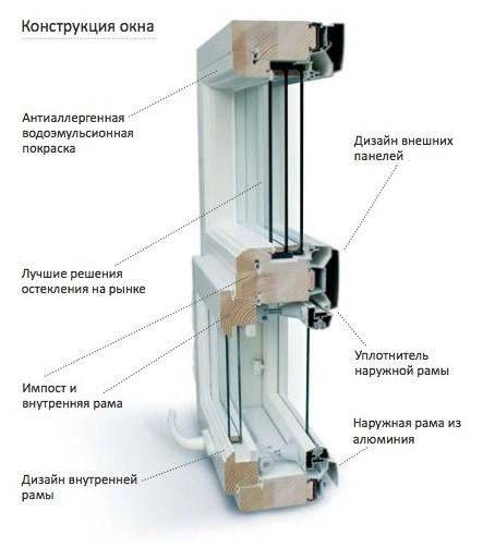 Конструкция окна «Tiivi optimi»